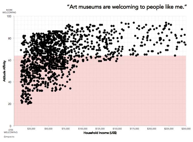 Art-museum-attitude-affinities