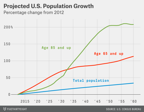 Projected changes in population demographics