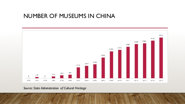 connecting-audience-at-the-heart-of-chinas-museum-boom-4-638