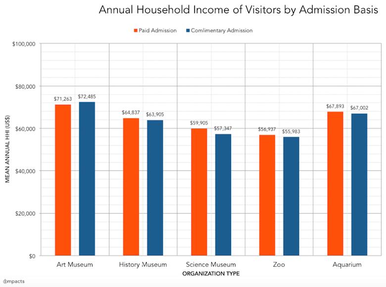 HHI-free-vs-paid-admission